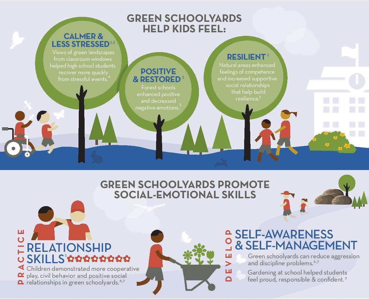The Children & Nature Network helps school districts and local governments work together to build parks and green spaces.