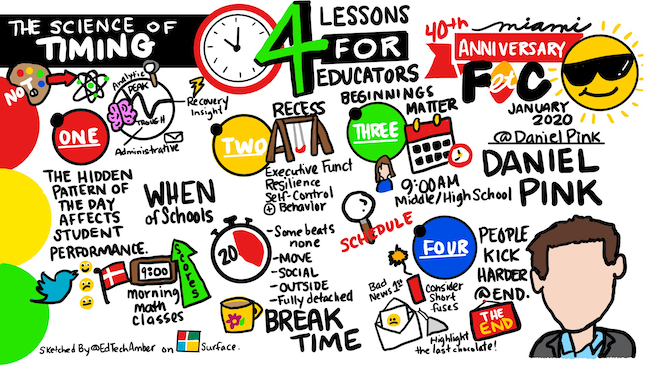 Daniel Pink identified School start times, rearranging instruction and taking breaks askey issues for educators when delivered a keynote at FETC 2019. (Digital sketch by Amber McCormick/@EdTechAmber)