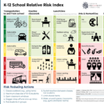 How risky are school activities? This chart has answers.