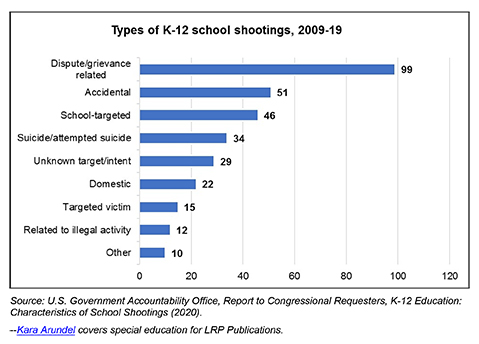 Source: U.S. Government Accountability Office, Report to Congressional Requesters, K-12 Education: Characteristics of School Shootings (2020)